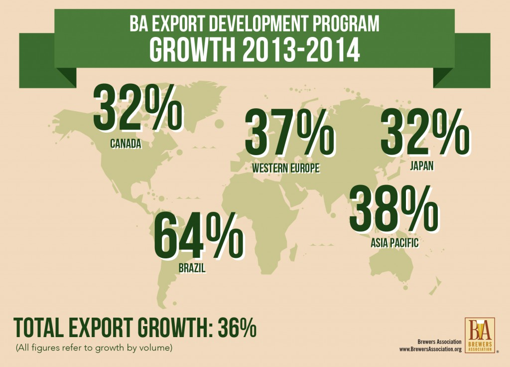 export-growth-2014