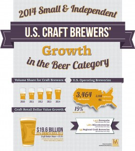 2014-brewer-growth