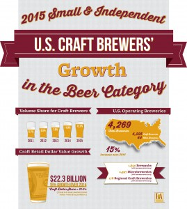 BA 2015 Industry Growth Infograph