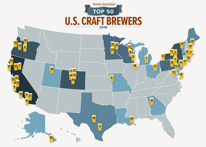 s In com Ranks 2016 Association Brewing U Brewers Companies Top Brewbound