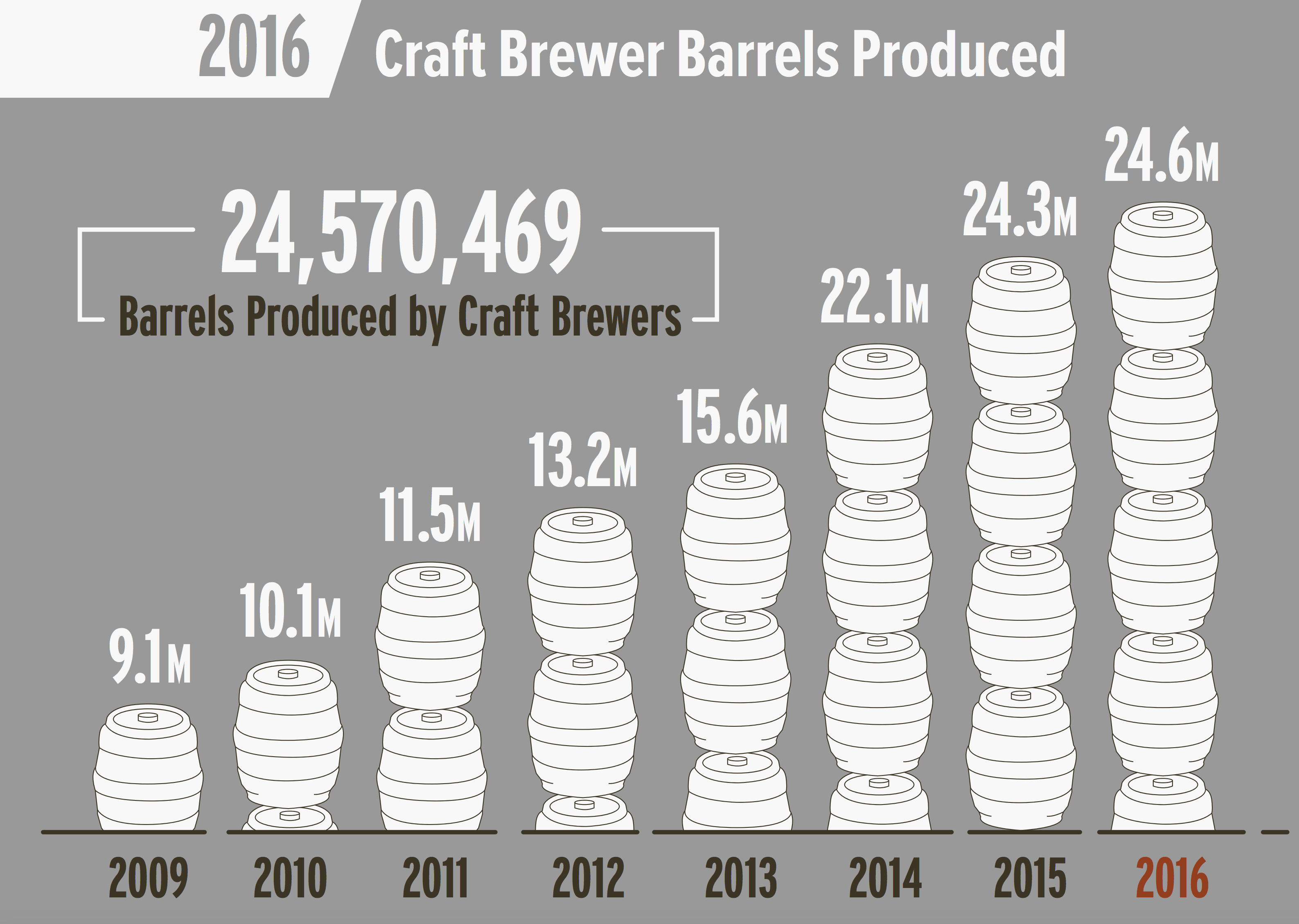 Craft Brewers Association Top