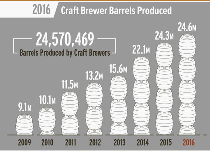 ba barrels 2016.