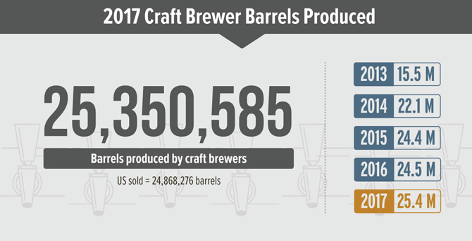 A Record Number of Breweries Opened in 2017, But Closures
