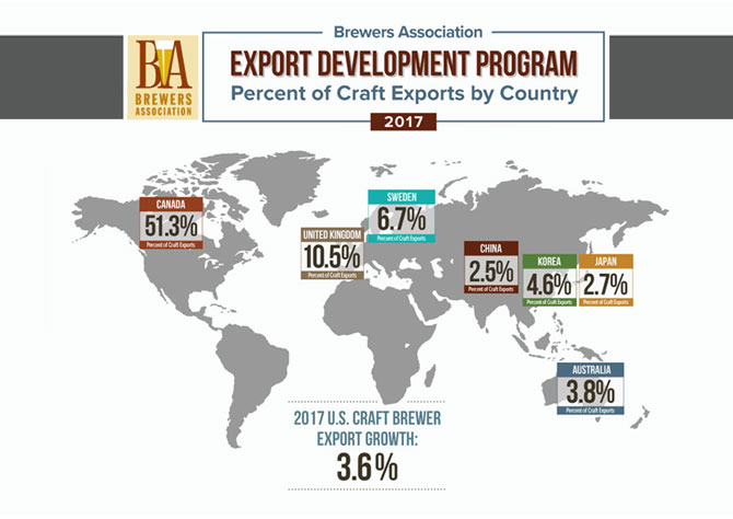 Brewers association craft export growth slows to single for Craft beer market share 2017