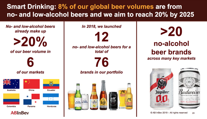 Anheuser-Busch InBev Revenue Tops $54 6 Billion in 2018