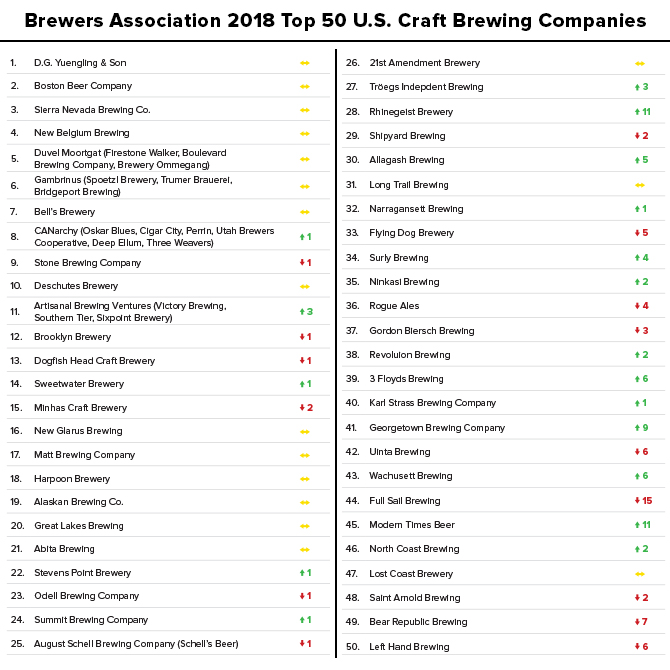 Brewers Association Unveils 2018 Rankings of Top US Brewing