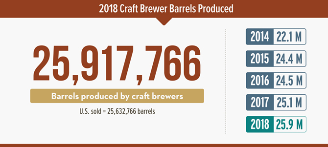 Brewers Association: Craft Growth Outpacing Overall Beer