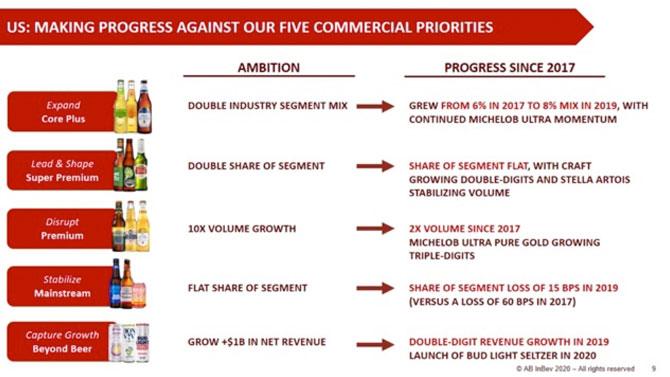 AB InBev warns of US$170 million profit loss due to coronavirus